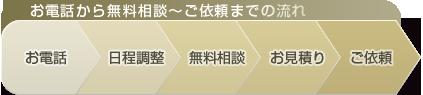 お電話から無料相談~ご依頼までの流れ:お電話→日程調整→無料相談→お見積り→ご依頼