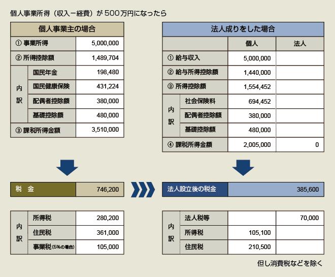法人化シミュレーション 表1